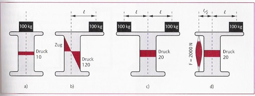 assymmetrische-krafteinlaeitung0001